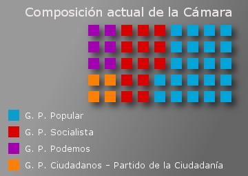 Gráfico de composición de la Cámara